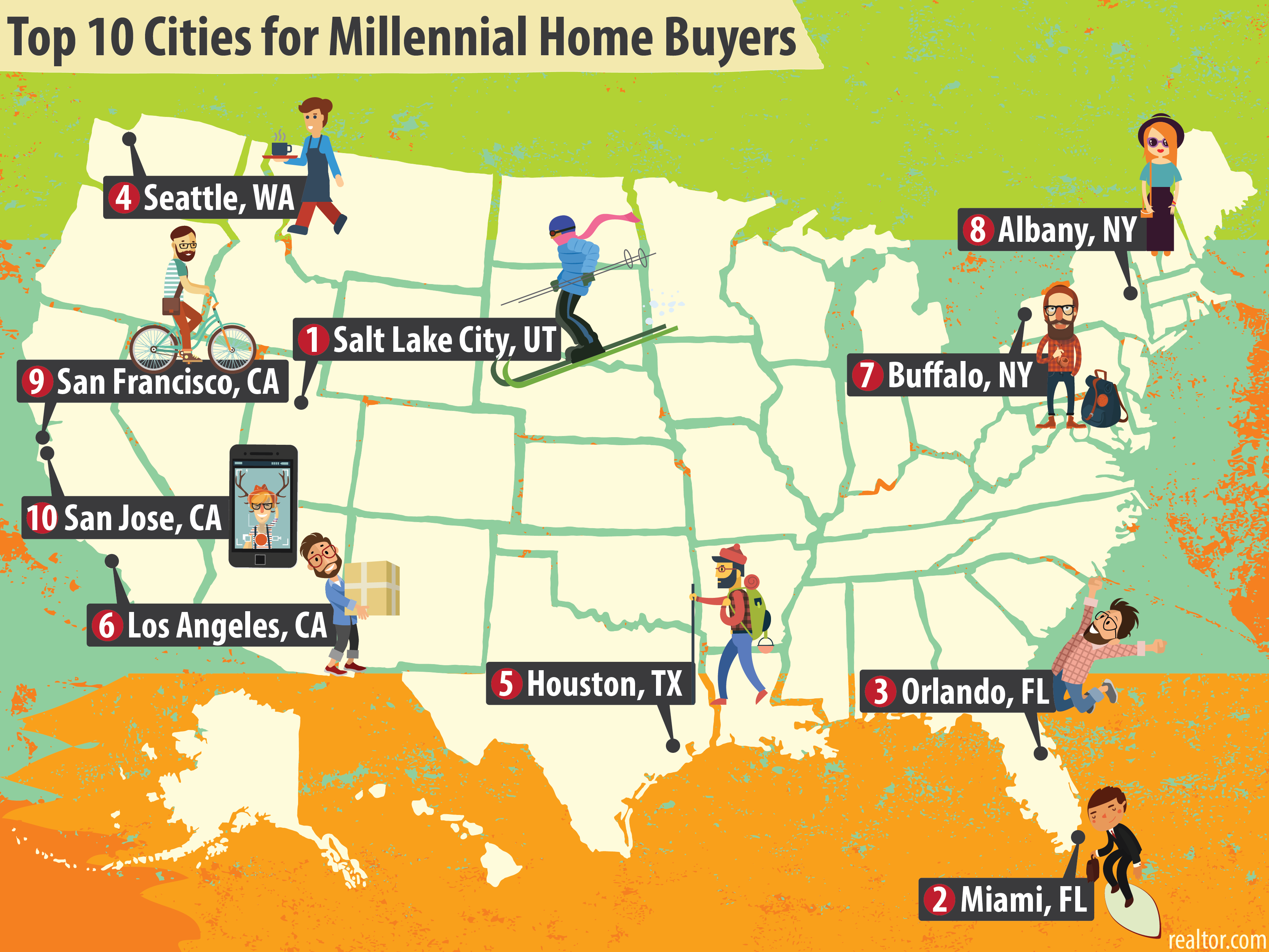 Millennial Magnets The Top 10 Cities Where Young People Want To