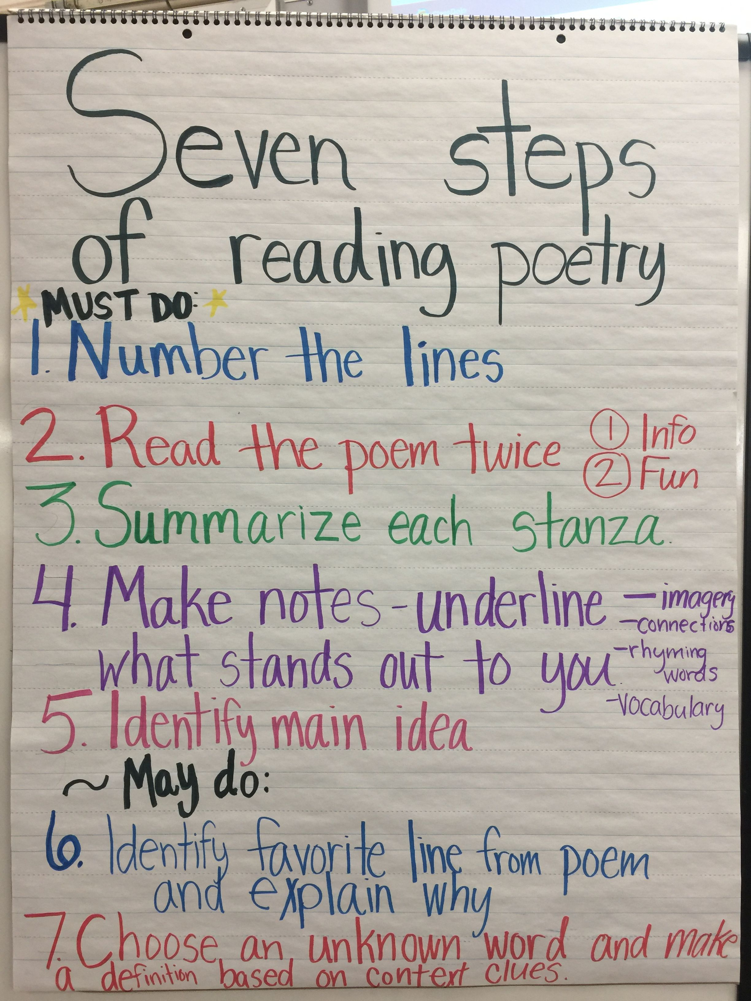 Seven Steps To Reading Poetry Making Inferences And