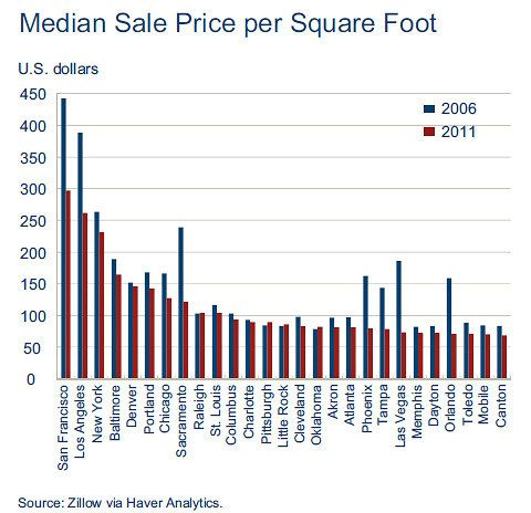 The Housing Bust in One Chart
