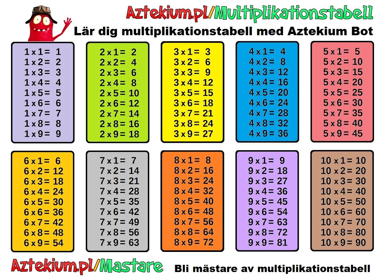 multiplikationstabellen övningar att skriva ut | Multiplikation ...