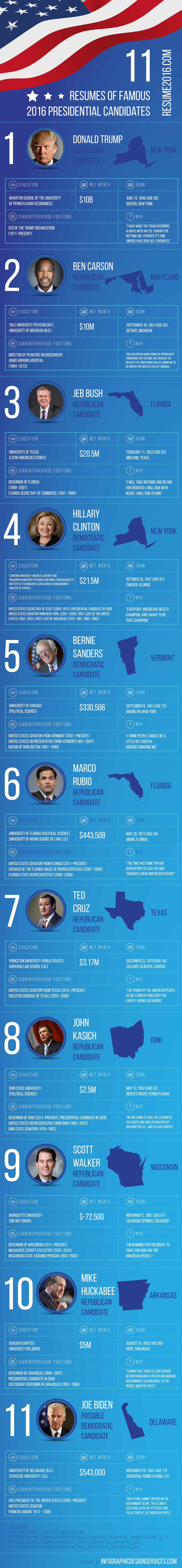 what would resumes of presidential election 2016 candidates look like  infographic