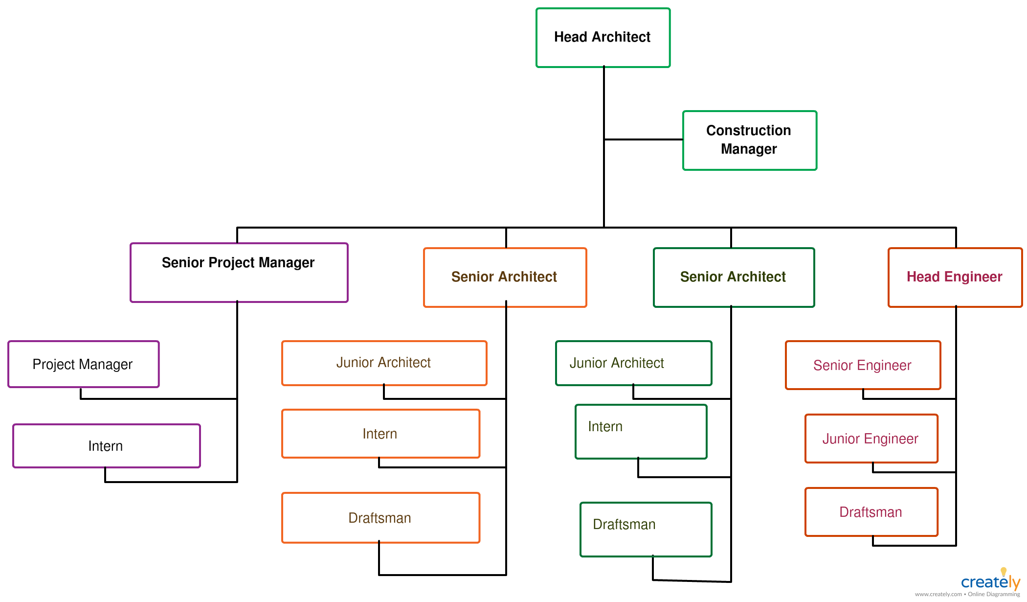 Organization Chart of Architecture Firm You can edit