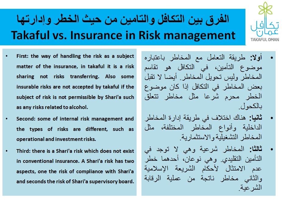 Pin By Takaful Oman On Takaful Oman Risk Management Management Subjects
