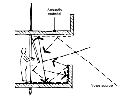Awesome How To Reduce Noise On An Apartment Verandah   Google Search · Sound  IsolationBalconyIndustrialBalconiesTerrace