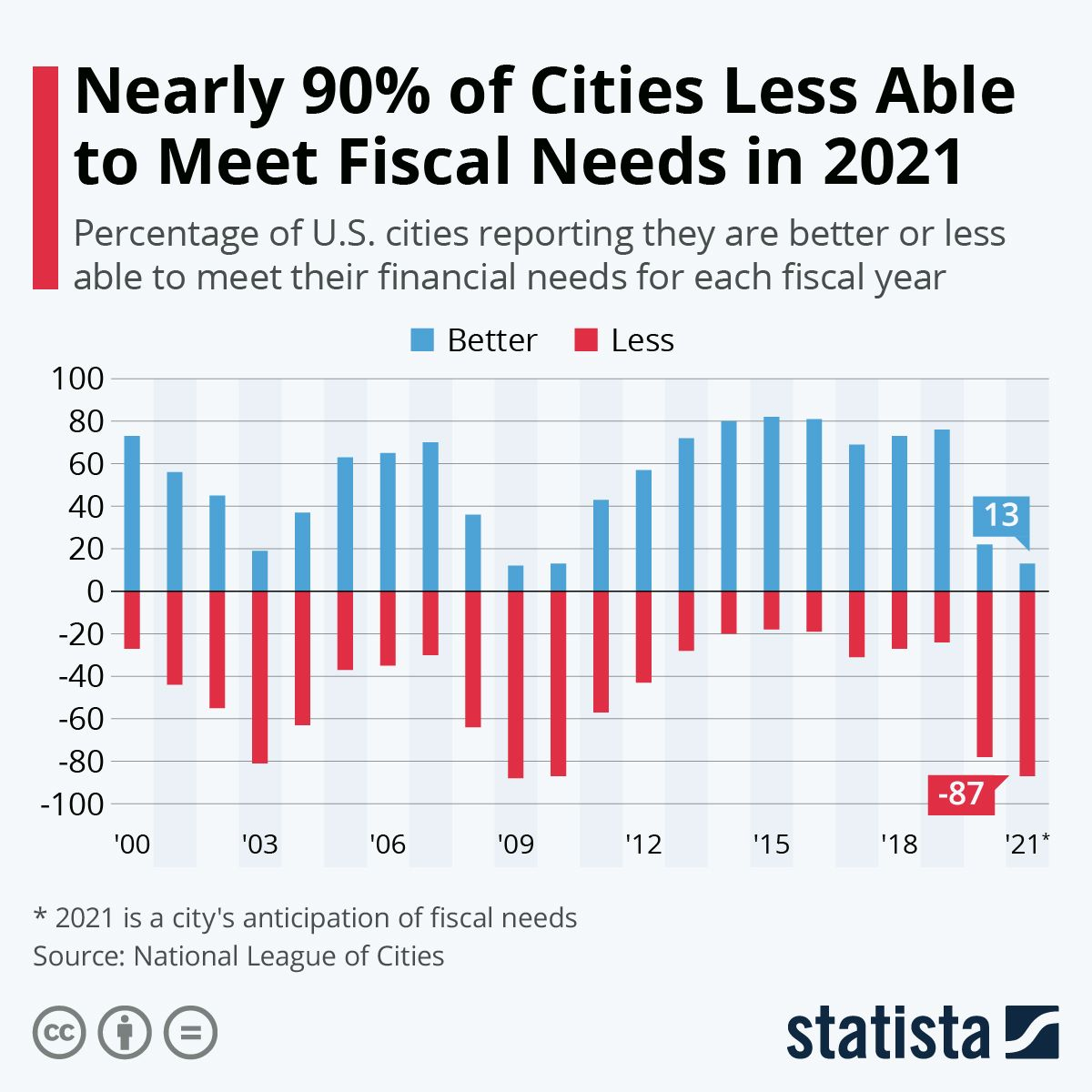 Infographic Nearly 90 of Cities Less Able to Meet Fiscal