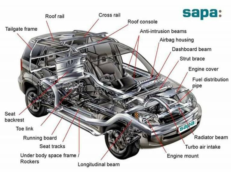 English Vocabulary: Different Parts of a Car   English vocabulary ...