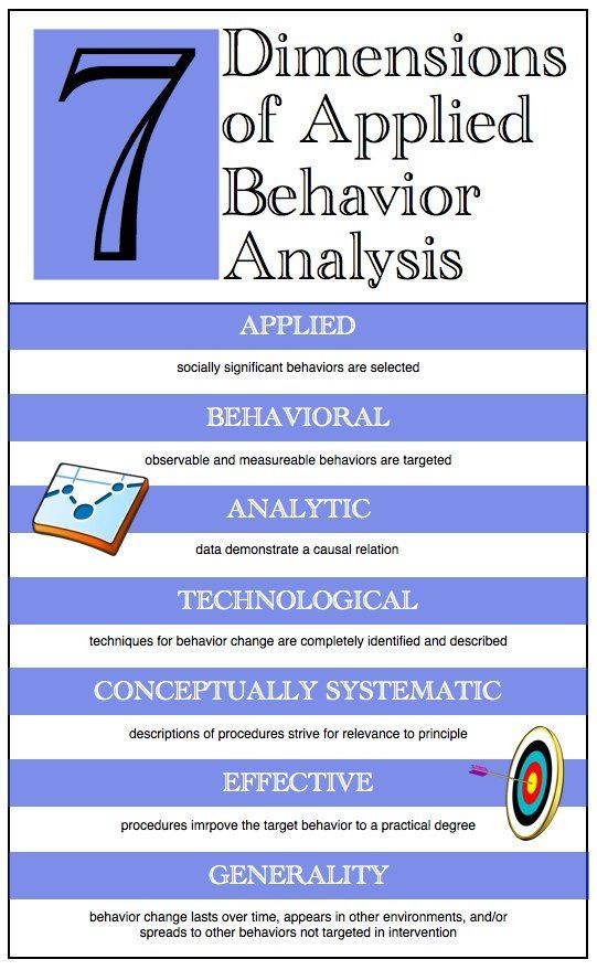 Aba Every Day Cartoons Quotes Infographics And More Behavioral Analysis Behavior Analysis Applied Behavior Analysis