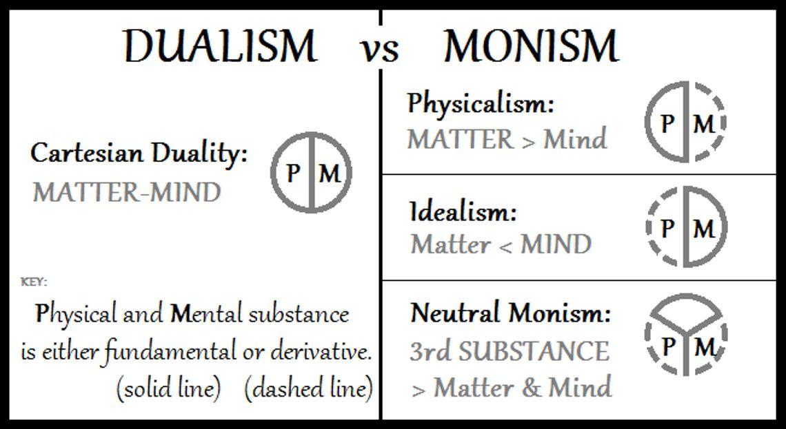 988poker Philosophy Of Mind Mindfulness Substance P