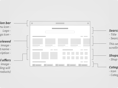 Low Fidelity Wireframe Wireframe Design Thinking Tools Information Architecture