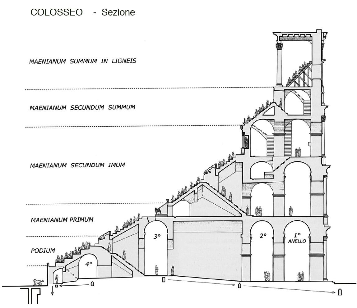 Sezione Del Colosseo