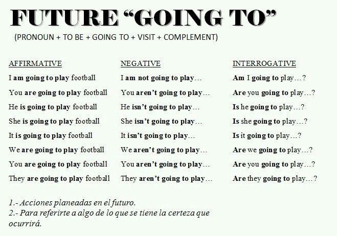 Future Going To Inglés B1 Y Inglés Para Niños