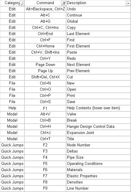 Caesar Ii Keyboard Shortcuts In 2020 Copy Editing Keyboard