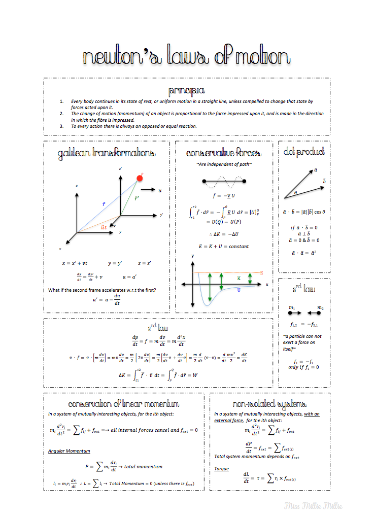 Free Printable summary of Newton's Laws of motion