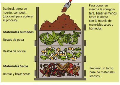 Pin En Compost