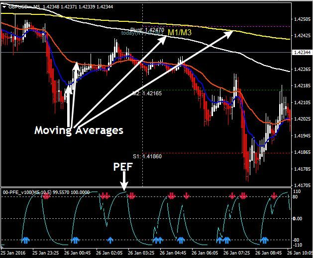 Pfe Scalping High Frequency Frequencies High Forex Trading System