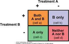 This 2x2 table depicts factorial design in which it is used to ...