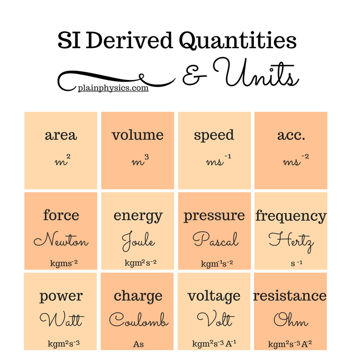 Learn about common SI derived quantities and units used in Physics ...