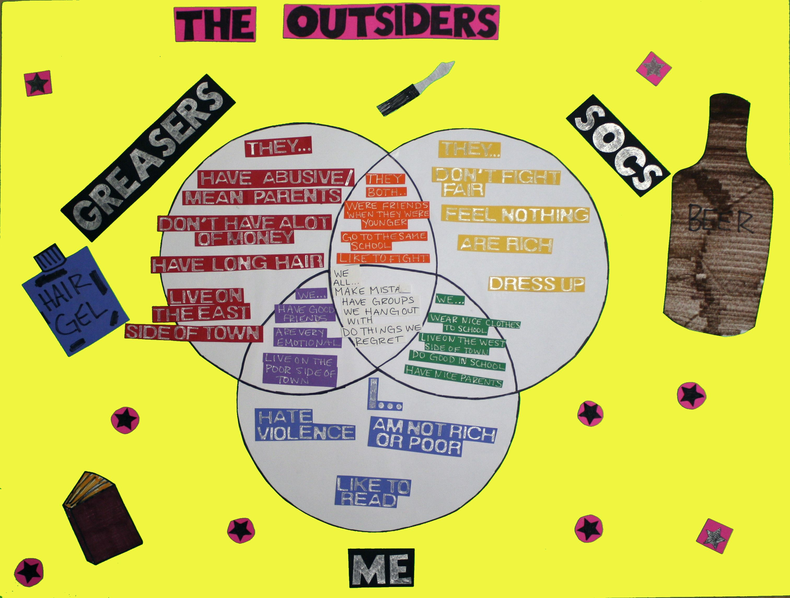 the outsiders by s e hinton final project compare and contrast your students will stretch their thinking as they work to compare and contrast themselves the socs and greasers