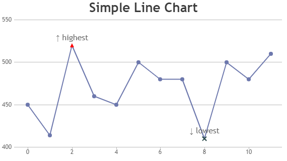 How To Create Line Chart In Html Di 2020