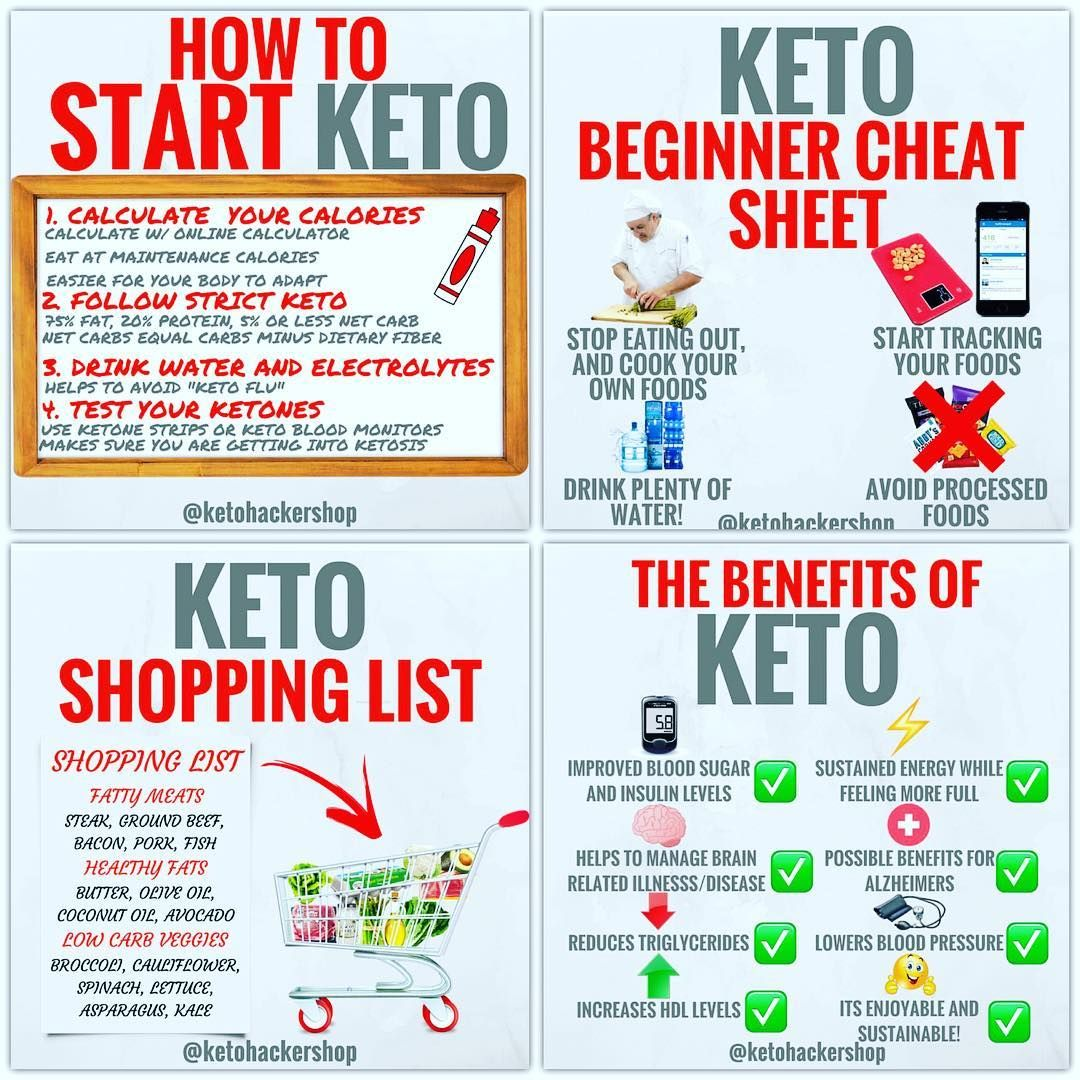 Keto Starter Kit Thank You For Sharing This With Someone That Could Really Benefit From L Keto For Beginners Keto Calculator Ketogenic Diet For Beginners
