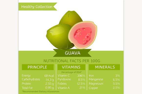Guava Nutritional Facts  @creativework247