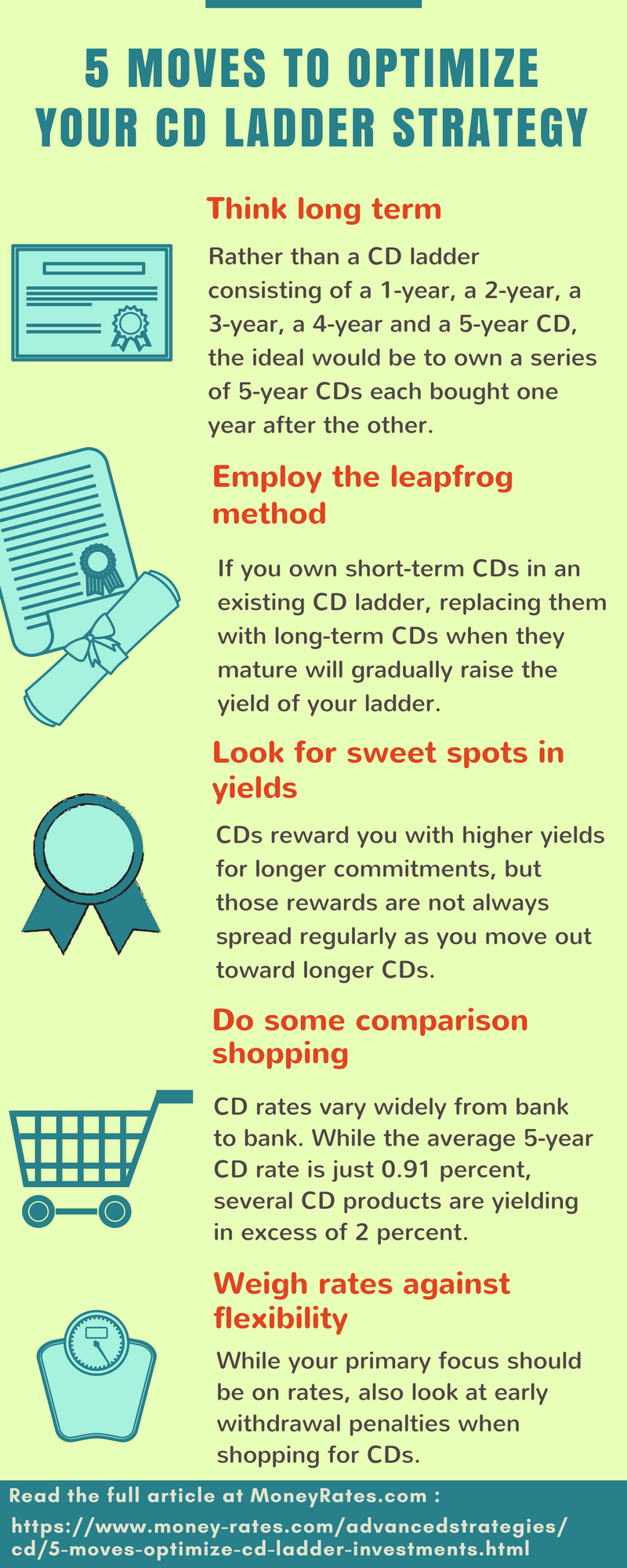 Cd Laddering Is A Good Way To Manage Yield And Liquidity Needs Here Are 5 Moves Optimize Your Cdladder So You Get The Best Cdrates