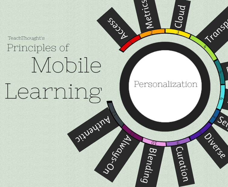 12 Principles Of Mobile Learning By Terry Heick Mobile Learning Is About Self Actuated Personaliz Mobile Learning Learning Technology Instructional Technology