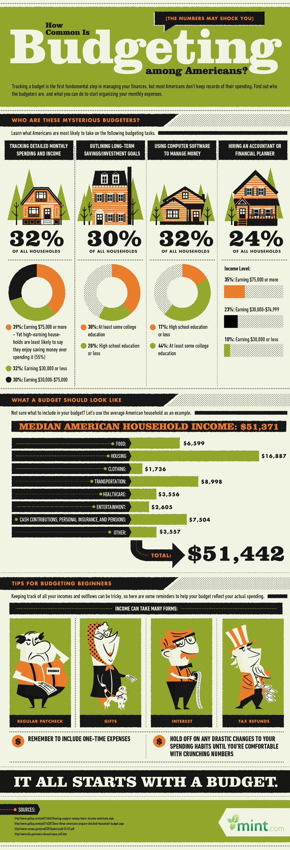 How Common Is Budgeting For Americans? [infographic]