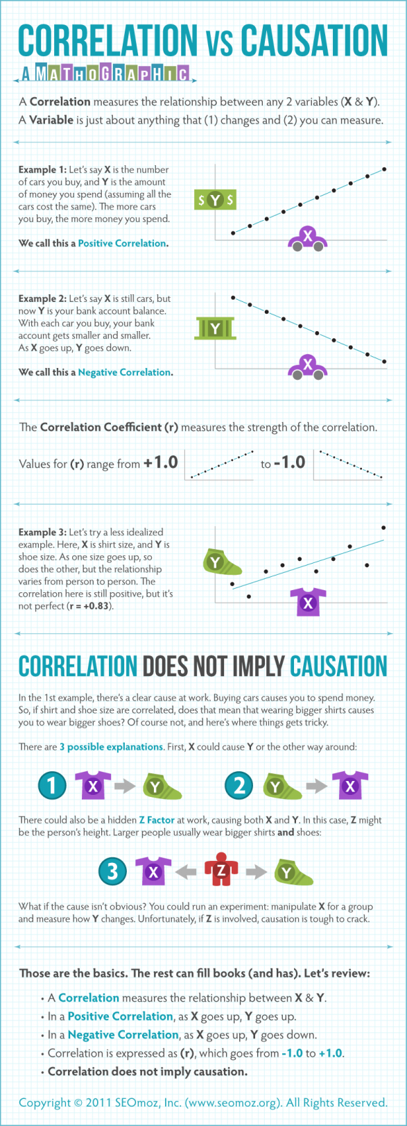 Correlation Vs Causation Insightful Pinterest Math border=