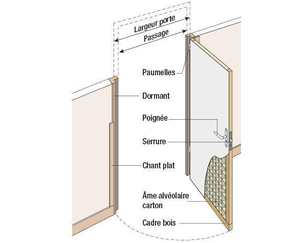 Les bonnes dimensions pour une porte intérieure