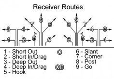 This is the flag football passing tree I use with my team