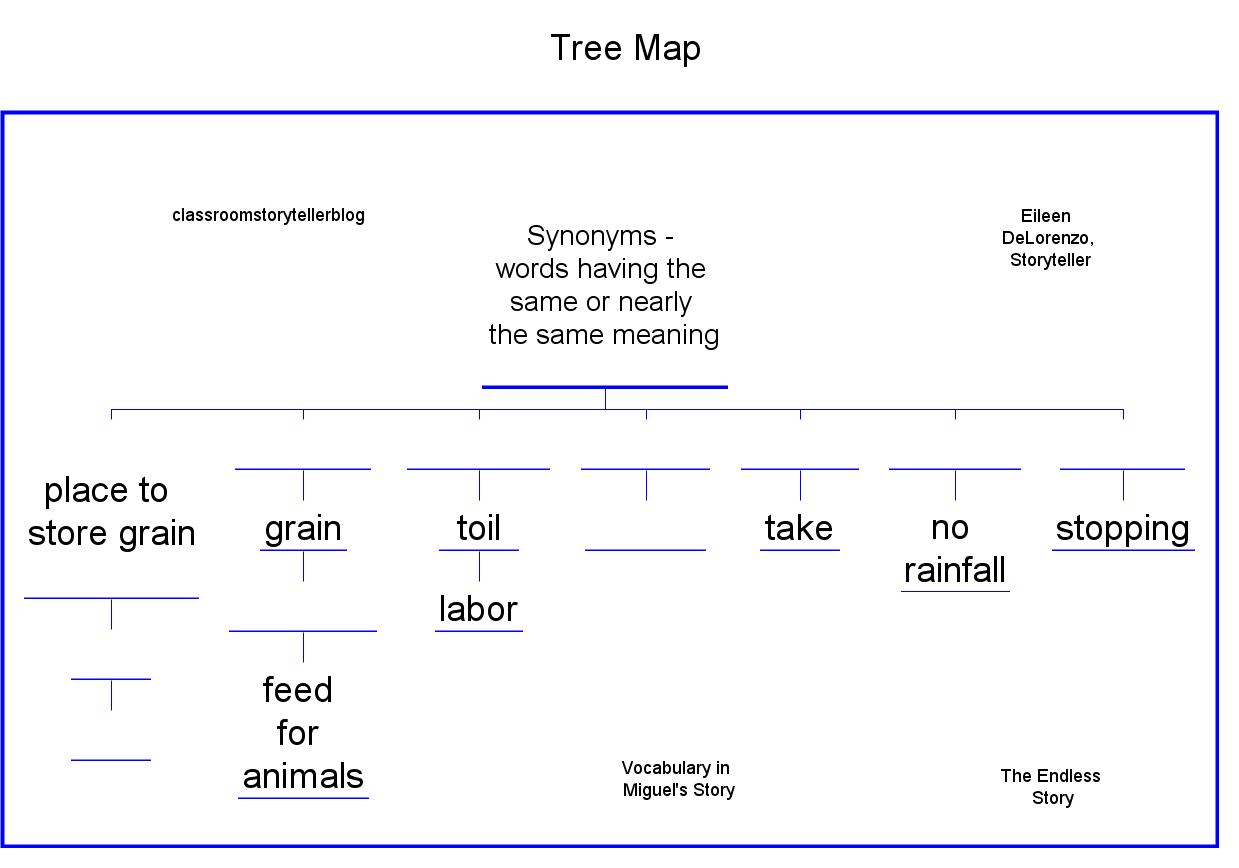 Writing thinking maps thinking maps tree diagram template http writing thinking maps thinking maps tree diagram template httpclassroomstoryteller ccuart Images