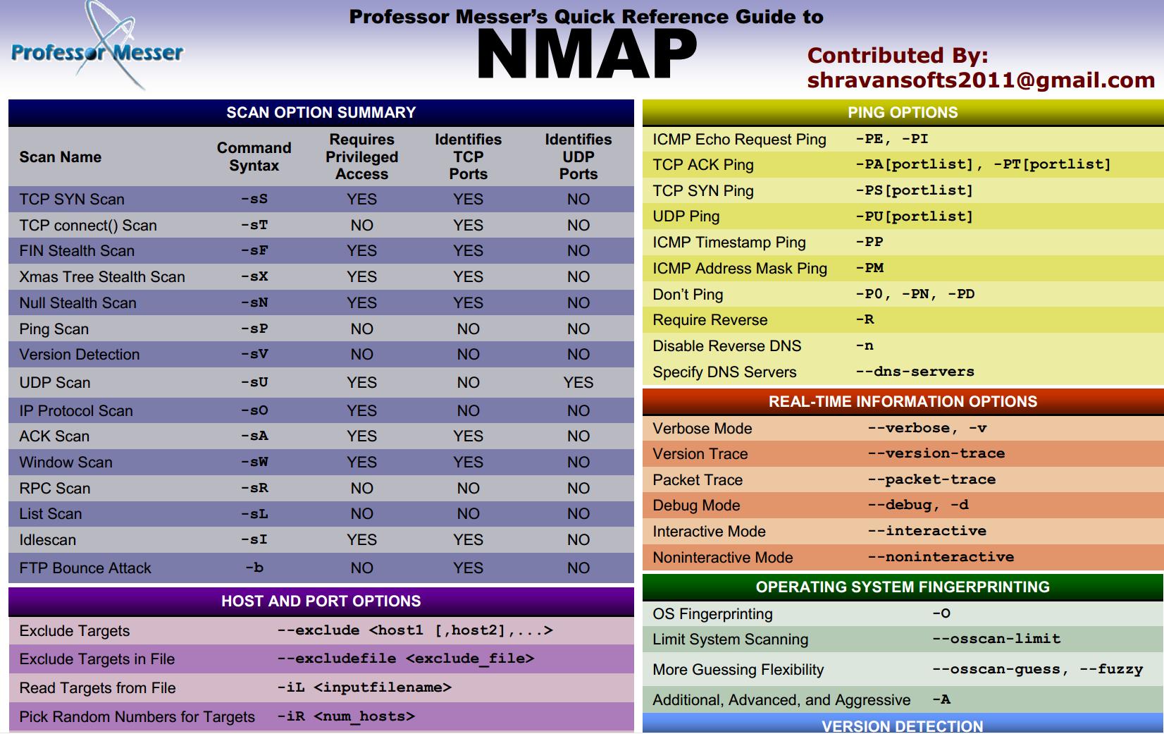 Windows command prompt nmap - Nmap Cs