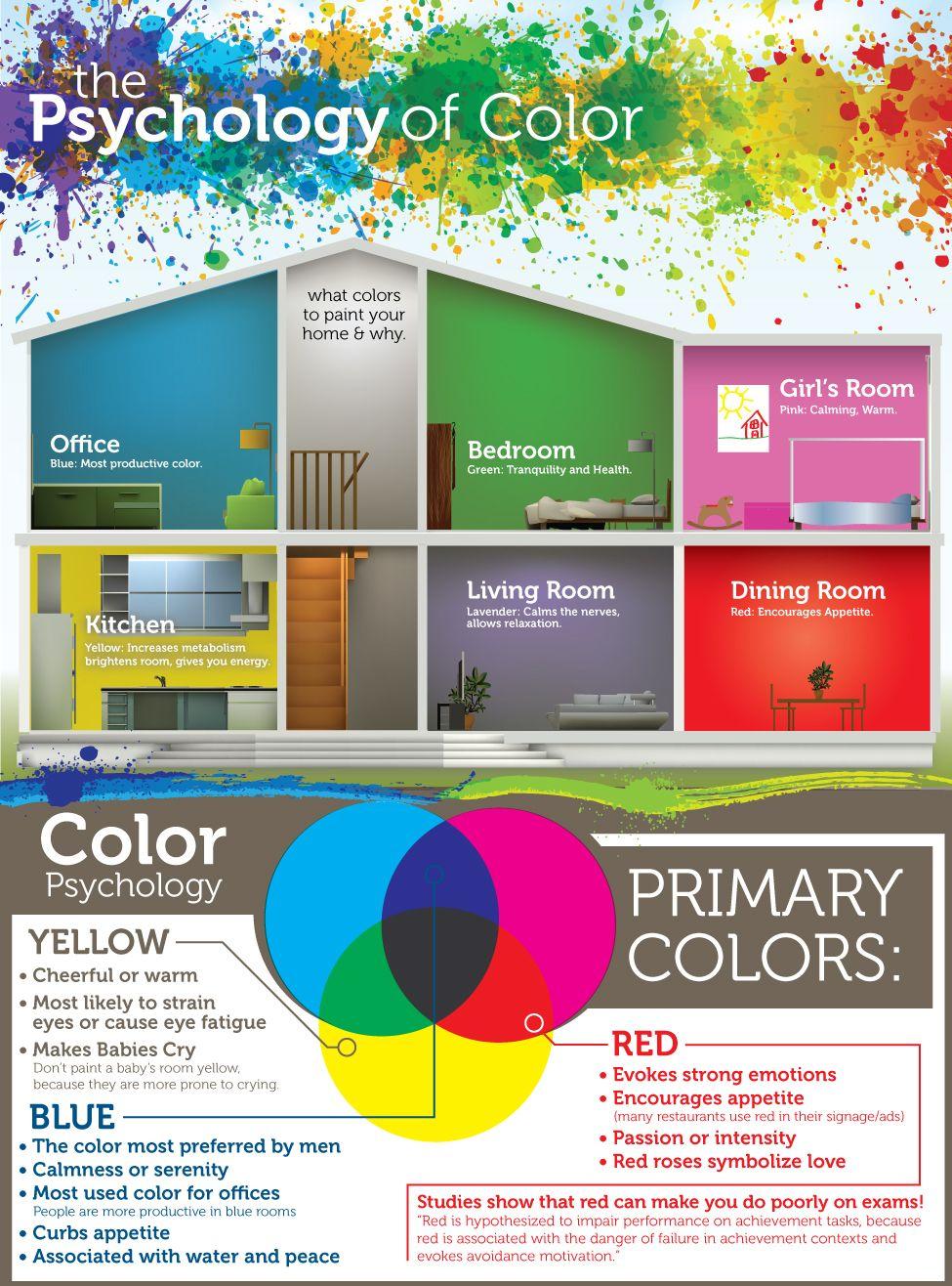 Nest · Psychology Of ColourPsychology ...