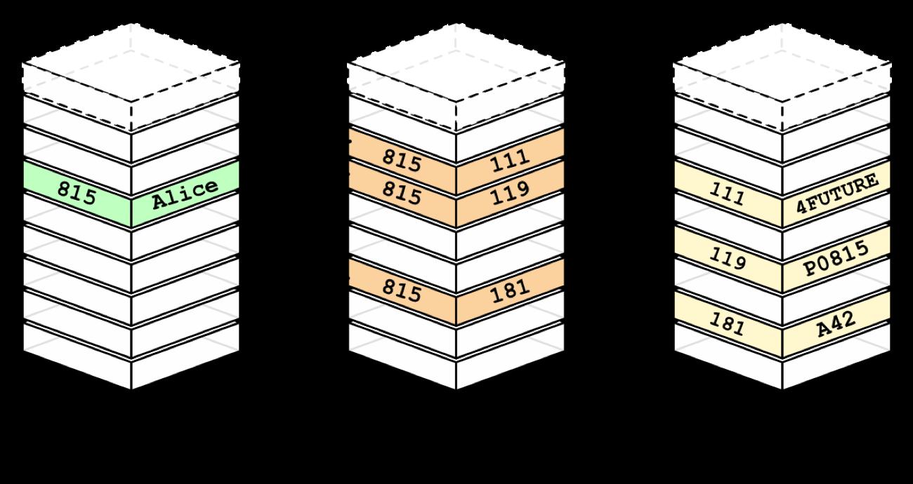 Rdbms Graphs Why Relational Databases Aren T Always Enough Relational Database Graph Database Graphing