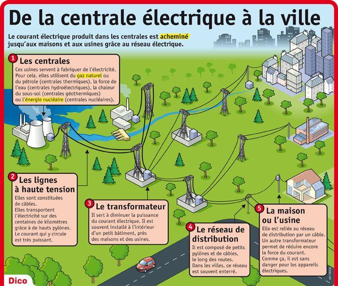 Fiche exposés  De la centrale électrique à la ville Apprendre