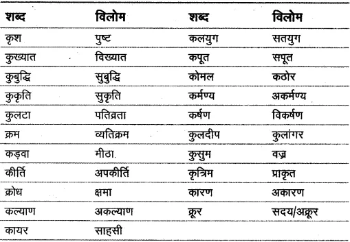 Vilom Shabd in Hindi (Antonyms) विलोम शब्द / विपरीतार्थक
