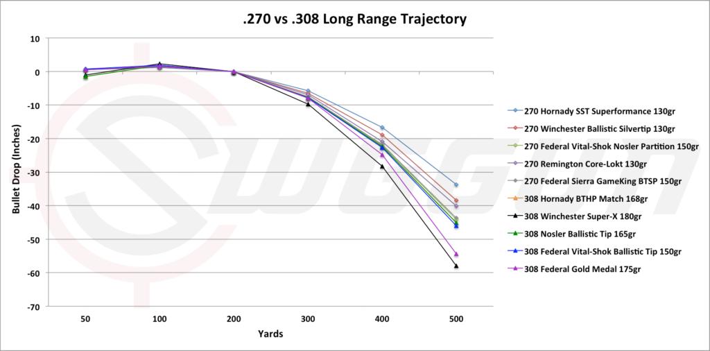 Long range trajectory 308 and 270 | Ammo | Line chart, Range