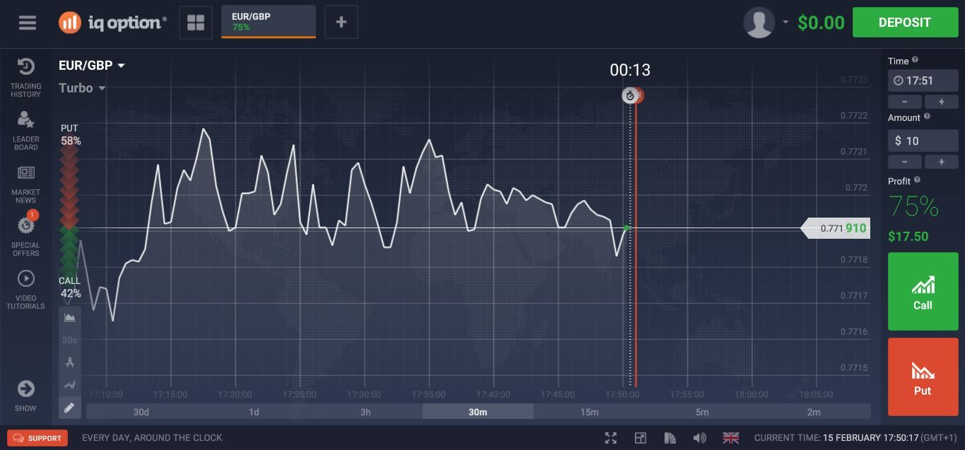 Iq Option Binary Options Review Option Trading Option Trader
