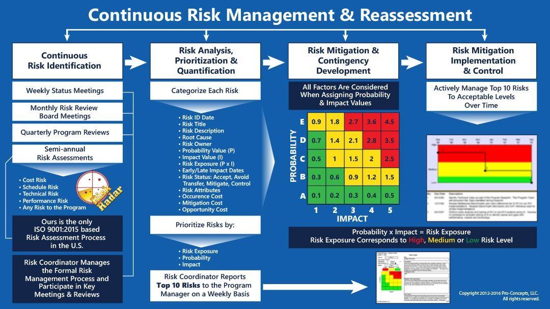 Risk Radar Enterprise Training