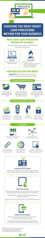 Choosing the right credit card processing method for your business choosing the right credit card processing method for your business infographic colourmoves