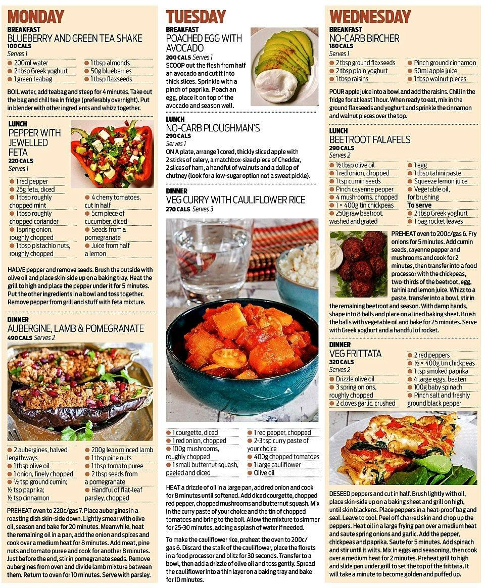 that can help you avoid or even reverse Type 2 diabetes revealed  Daily Mail OnlineDiet that can help you avoid or even reverse Type 2 diabetes revealed  Daily Mail Onlin...