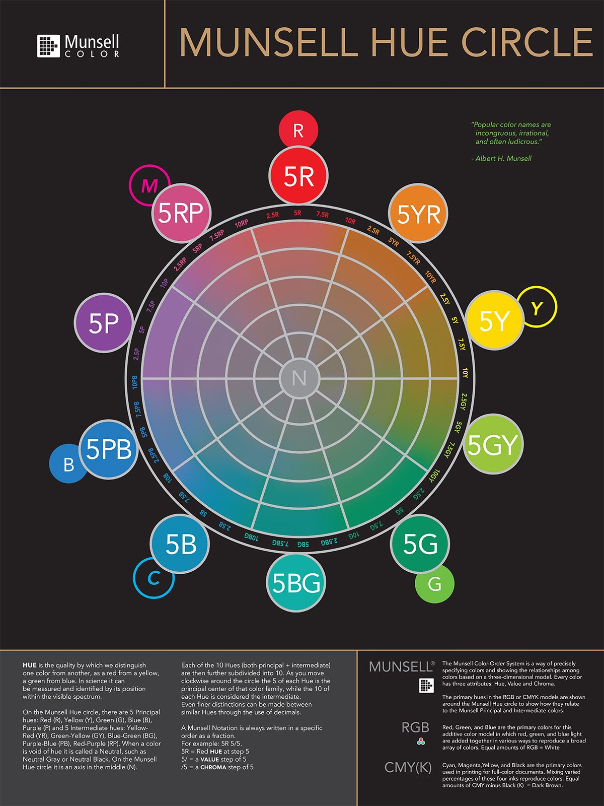 A Poster Featuring The Munsell Hue Circle Diagram Showing