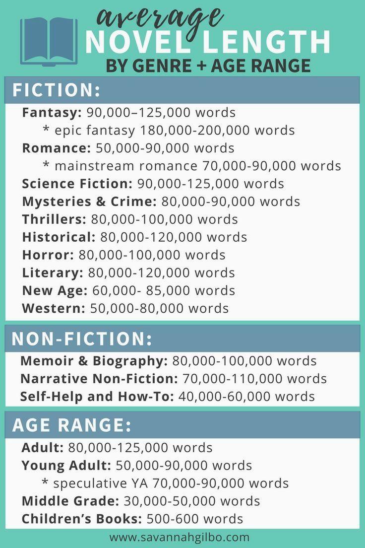 Novel writing help