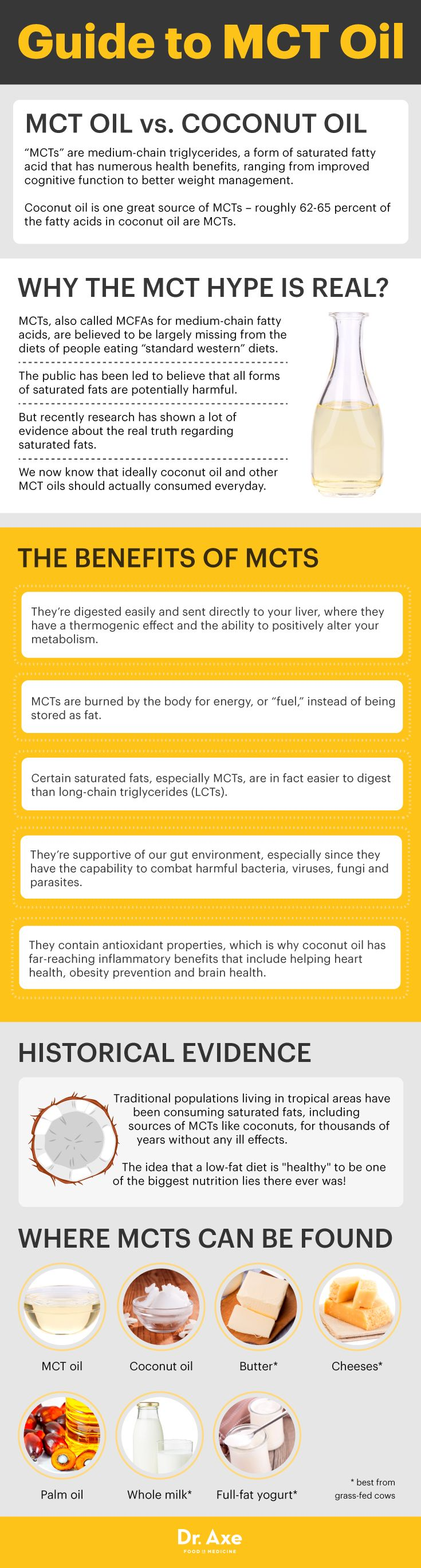 Is This Fatty Oil Actually Good for You? Mct oil