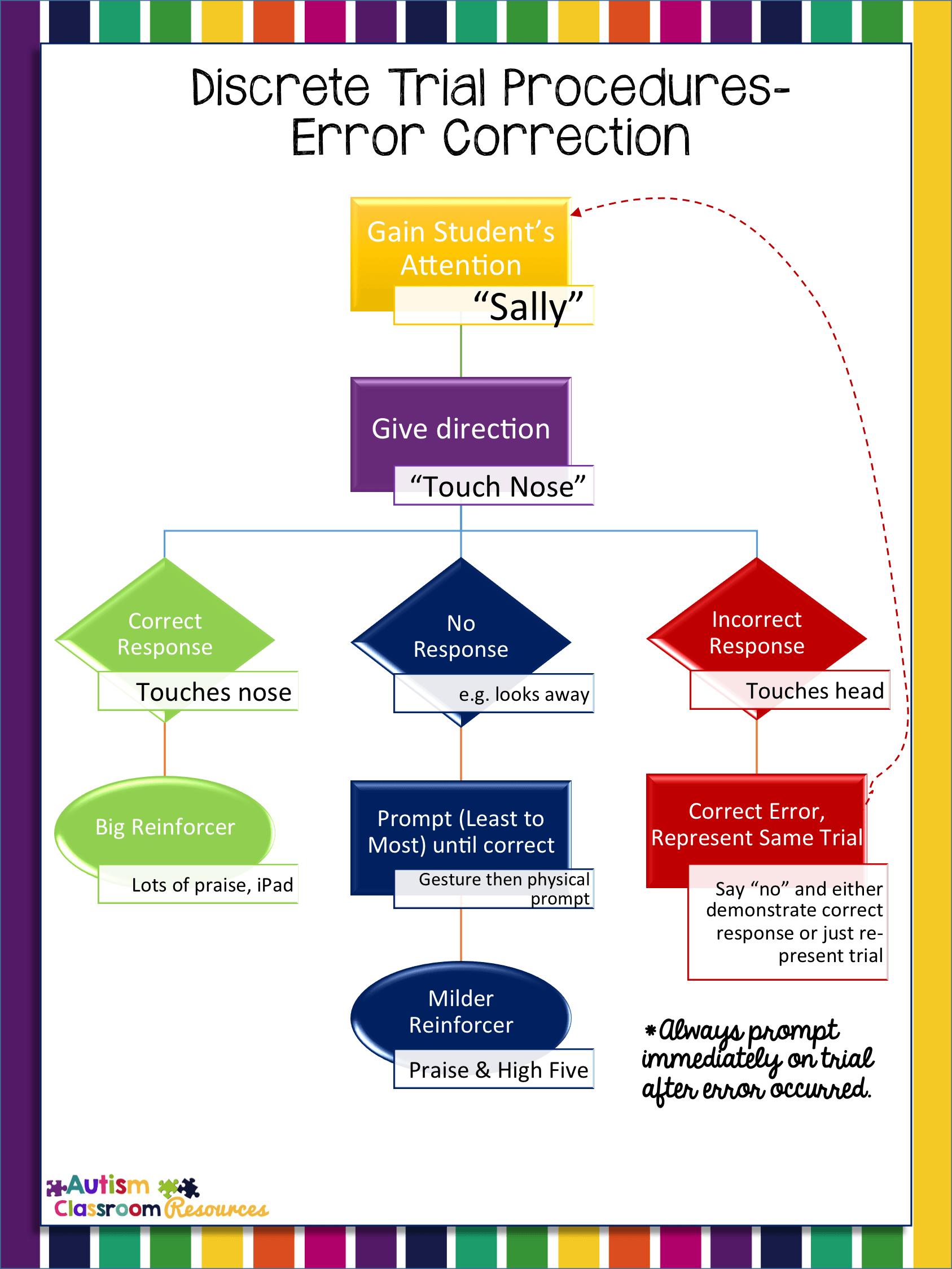 Discrete Trial Procedures Visual Reminders Free Even