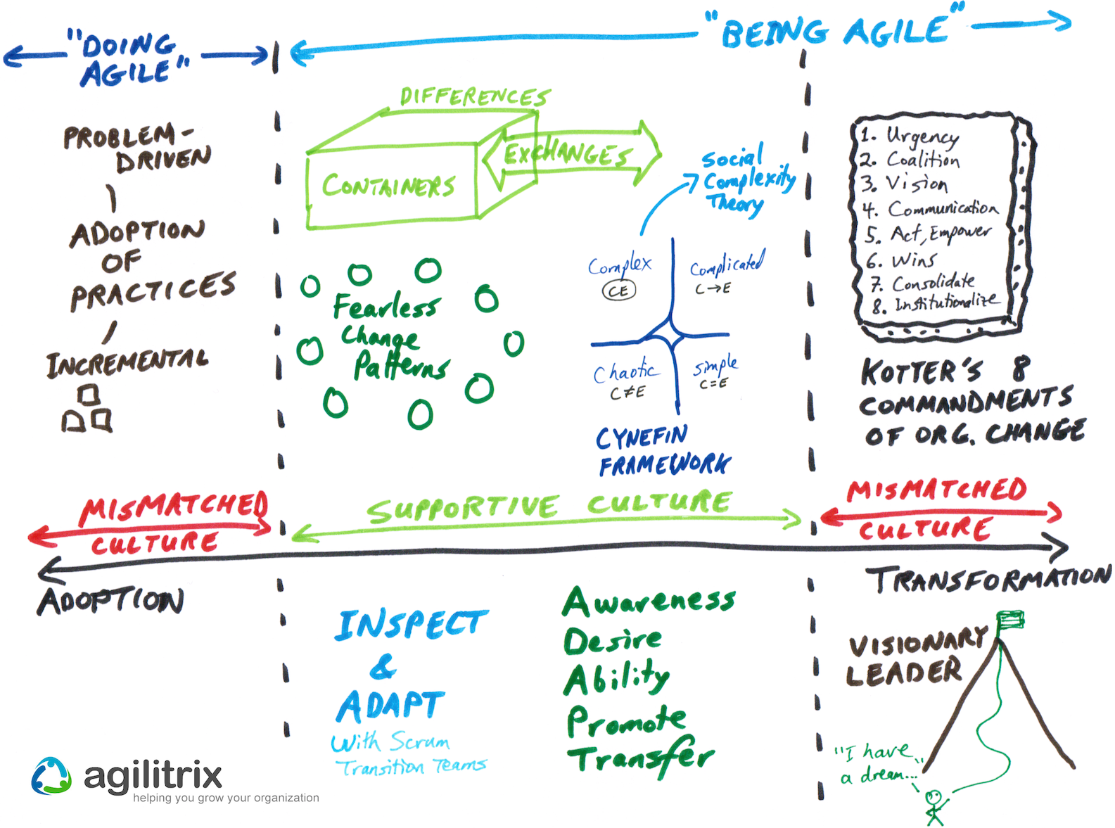 There Are A Range Of Approaches To Get From Doing Agile