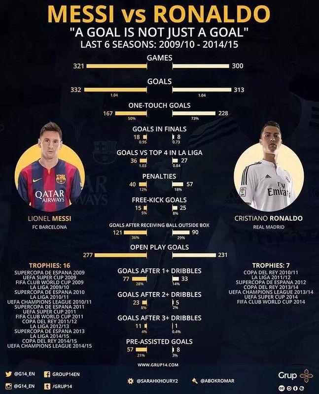 Статистика футболиста месси