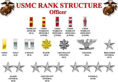 Ranks In Marine >> Usmc Marine Officer Ranks Upon Completion Of College And After
