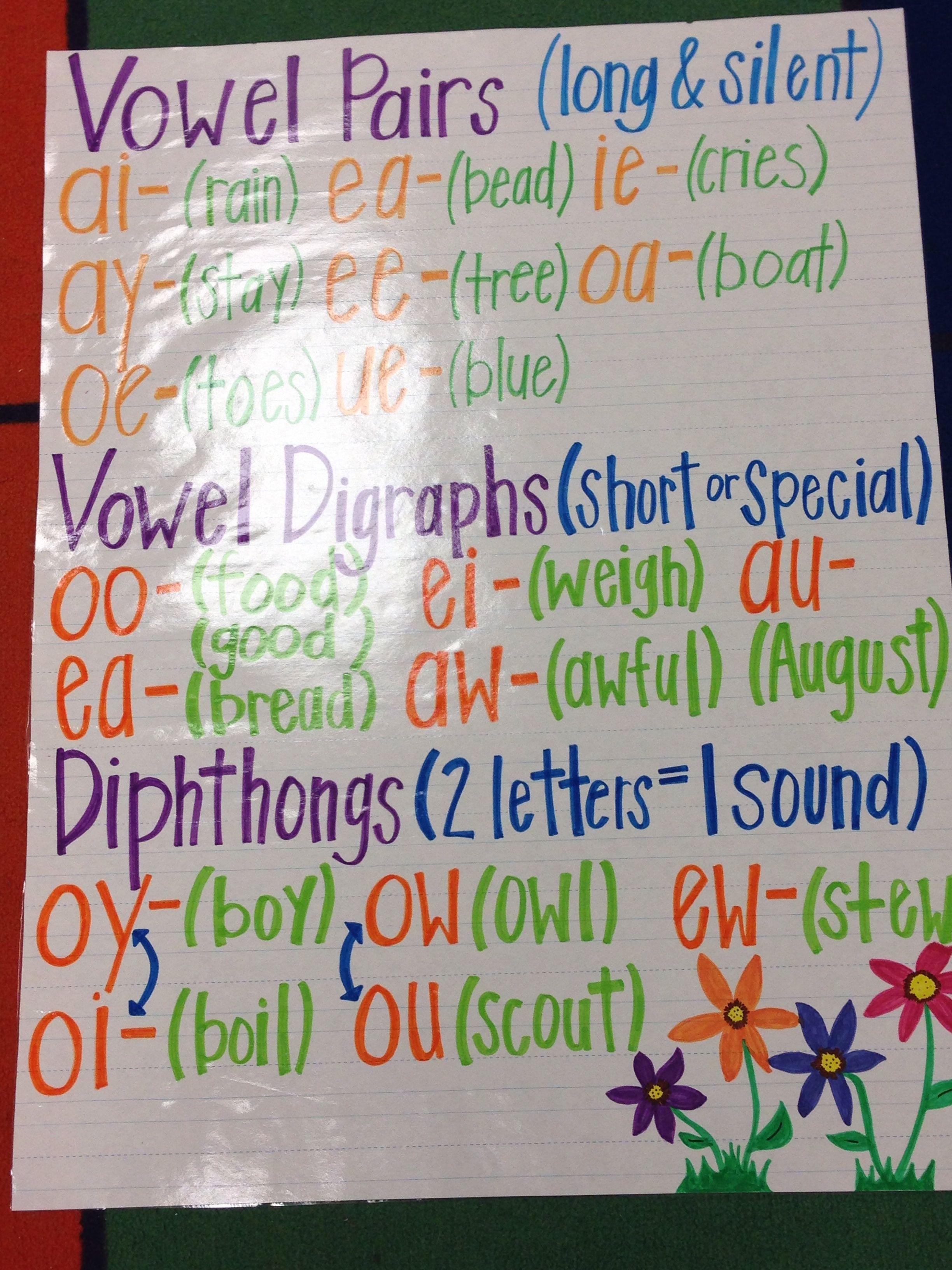 Vowel Pair Anchor Chart